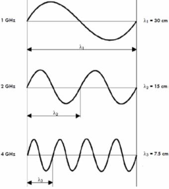 Wavelength Vs Antenna Length